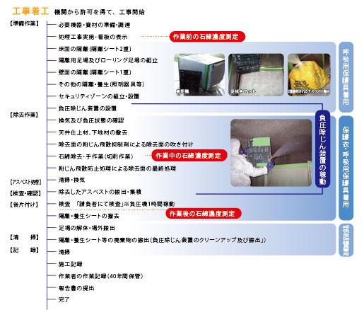 ITOPEN工法による行政届出・除去工事の流れ